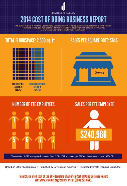 infographic jewelry sales 2014 by store location and employee