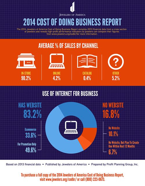 cost of doing business infographic jewelry sales channels
